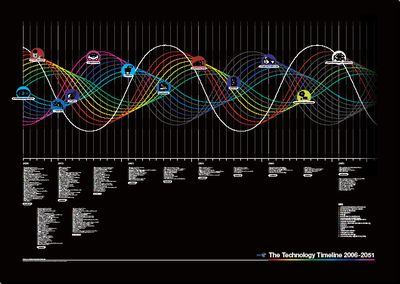 20091008163425-bt-technology-timeline2.jpg