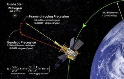 20110522184336-nasa-relativitat.jpg