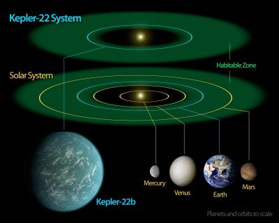 20111212204453-607773main-kepler22bdiagram-raw-full.jpg