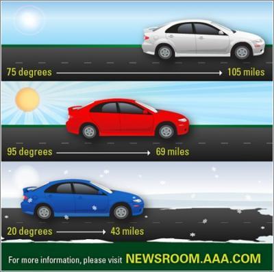 20140330151224-ev-temperature-and-mileage-aaa.jpg